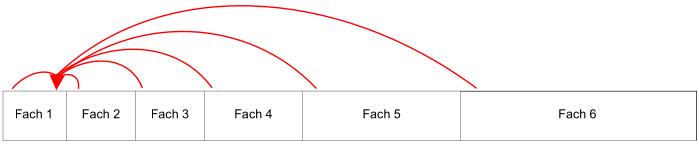 Skizze einer Lernkartei, rote Pfeile zeigen den Weg der Karteikarten bei noch nicht gekonntem Inhalt