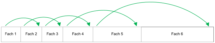 Skizze einer Lernkartei, grüne Pfeile zeigen den Weg der Karteikarten bei gekonntem Inhalt