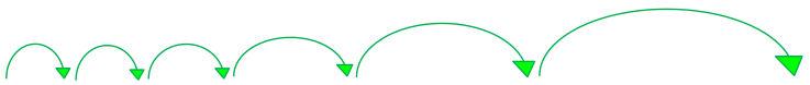 6 Pfeile symbolisieren die Lernintervalle